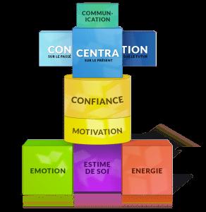 modele-de-performance-mentale-methode-target4